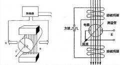 如何正确选型电磁流量