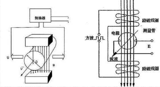 图1 电磁流量计原理图