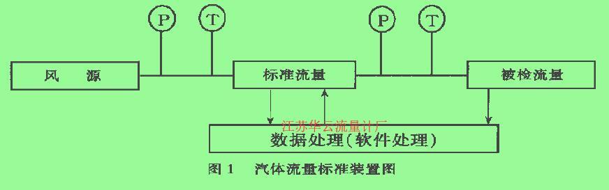 图1汽体流量标准装置图