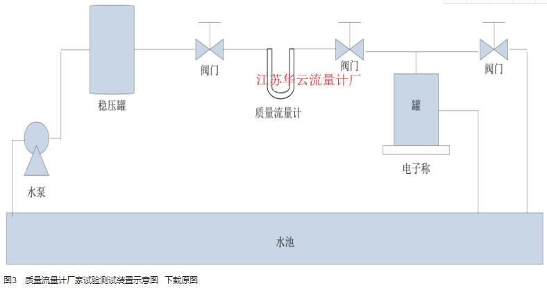 图3 质量流量计厂家试验测试装置示意图