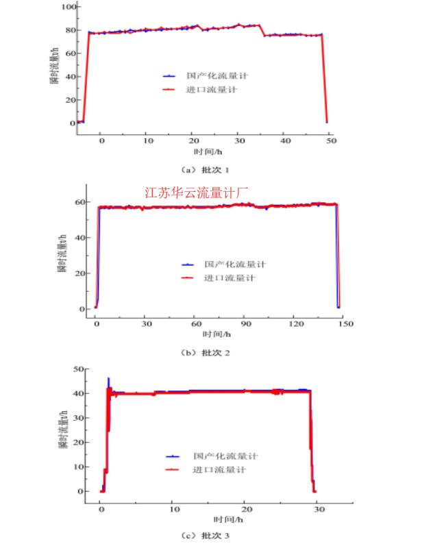 图4 3个典型批次油品输送瞬时流量数据对比情况