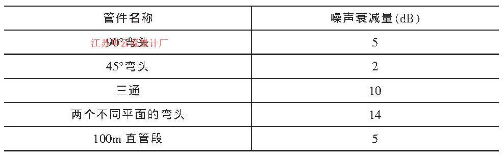 表1 不同管件的降噪能力
