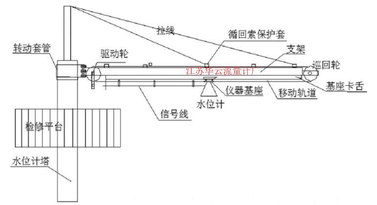 图2 轨道移动式水位、流量计支架安装示意图