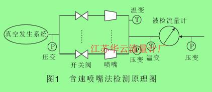 图1 音速喷嘴法检测原理图