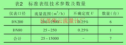 表2 标准表组技术参数及数量