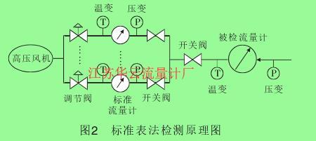 图2 标准表法检测原理图