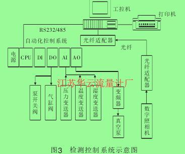 图3检测控制系统示意图