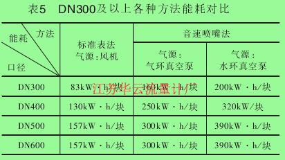 表5 DN300及以上各种方法能耗对比