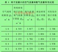 氦气转子流量计 流量特性特点及其应用