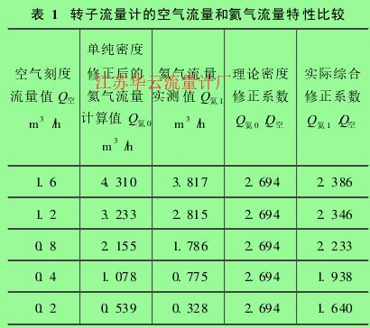 表 1 转子流量计的空气流量和氦气流量特性比较