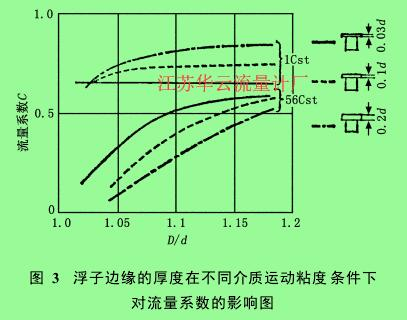 图 3 浮子边缘的厚度在不同介质运动粘度条件下对流量系数的影响图