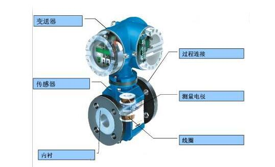 污水处理选用污水流量计液位测量选型说明