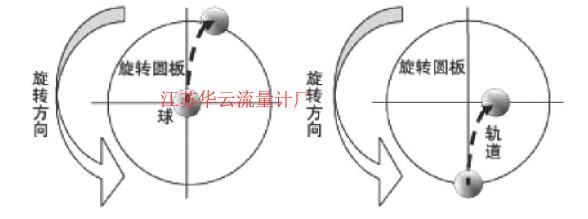 图1 科里奥利效应Fig.1 The coriolis effect