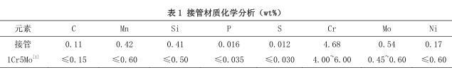 接管材质化学分析(wt%)