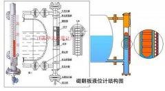 磁翻板液位计在污水罐液位计故障处理及