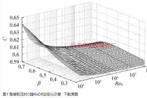图1 角接取压时C随ReD和β变化示意