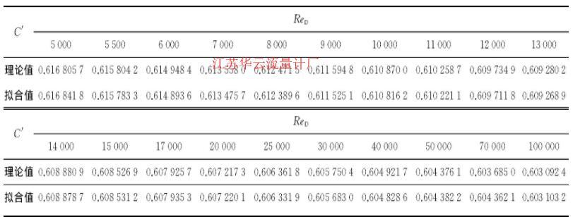 表2 角接取压孔板C′的理论值和拟合值
