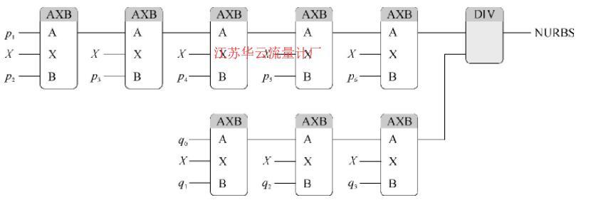 图2 NURBS函数的程序实现流程示意