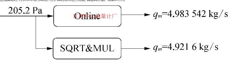 图3 在线运行时的结果显示
