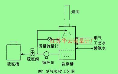 图1尾气吸收工艺图