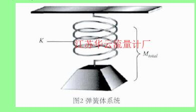 图2 弹簧体系统