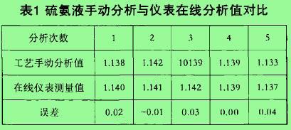 表1 硫氮液手动分析与仪表在线分析值对比