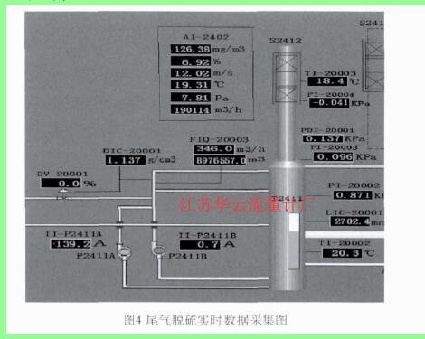 图4 尾气脱硫实时数据采集图
