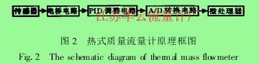 图 2 热式质量流量计原理框图