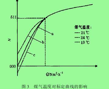 图 3  煤气温度对标定曲线的影响