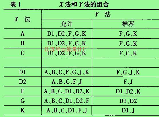 表1 x法和Y法的组合