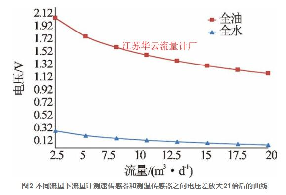图2 不同流量下流量计测速传感器和测温传感器之间电压差放大21倍后的曲线