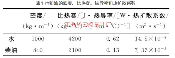 表1 水和油的密度、比热容、热导率和热扩散系数