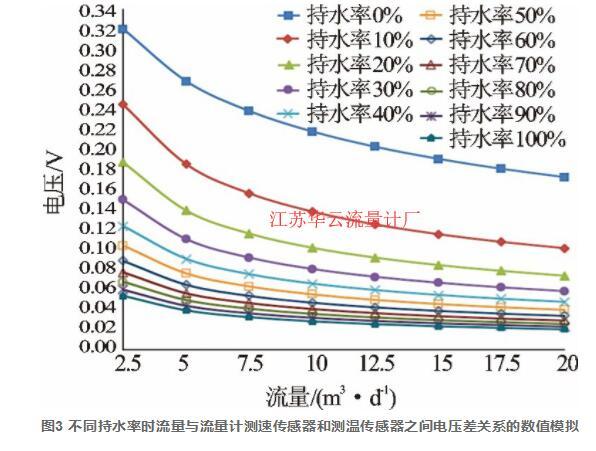 图3 不同持水率时流量与流量计测速传感器和测温传感器之间电压差关系的数值模拟