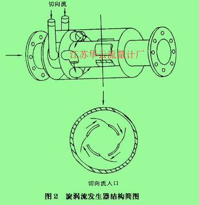图2旋涡流发生器结构简图