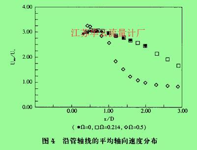 图4沿管轴线的平均轴向速度分布