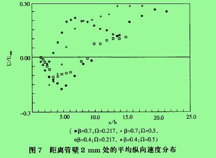 图7距离管壁2mm处的平均纵向速度分布