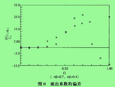 图8流出系数的偏差