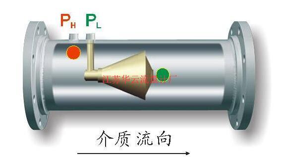 冶金行业煤气管道选型威孔流量计使用心得
