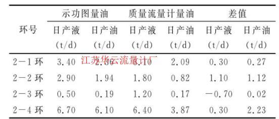 表1 质量流量计量油与功图量油数据对比表