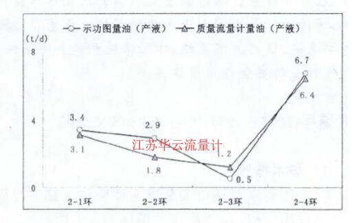 图4 质量流量计量油与功图量油产液对比图