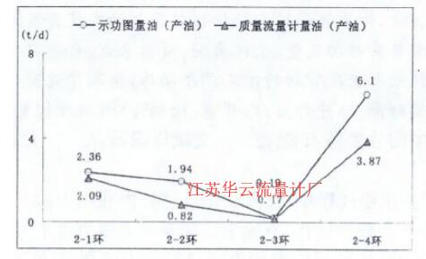 图5 质量流量计量油与功图量油产油对比图