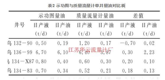 表2 示功图与质量流量计单井量油对比表