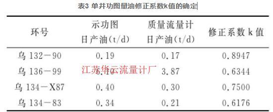 表3 单井功图量油修正系数k值的确定
