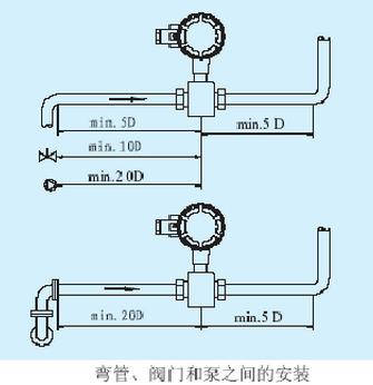 弯管、阀门和泵之间的安装.jpg