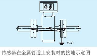 传感器在金属管道上安装时的接地示意图.jpg