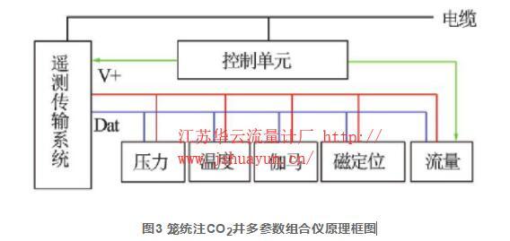 图3 笼统注CO2井多参数组合仪原理框图