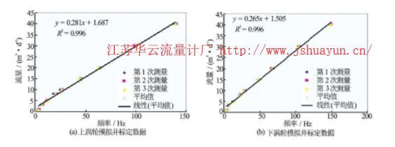 图4 低启动排量流量计模拟井标定图版