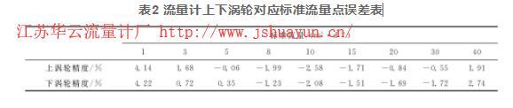 表2 流量计上下涡轮对应标准流量点误差表