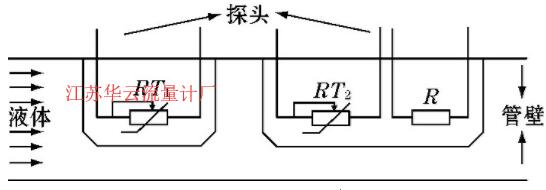 图1 传感器探头模型