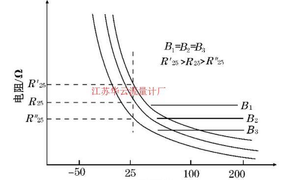 图2 B值相同, 阻值不同的电阻-时间特性曲线